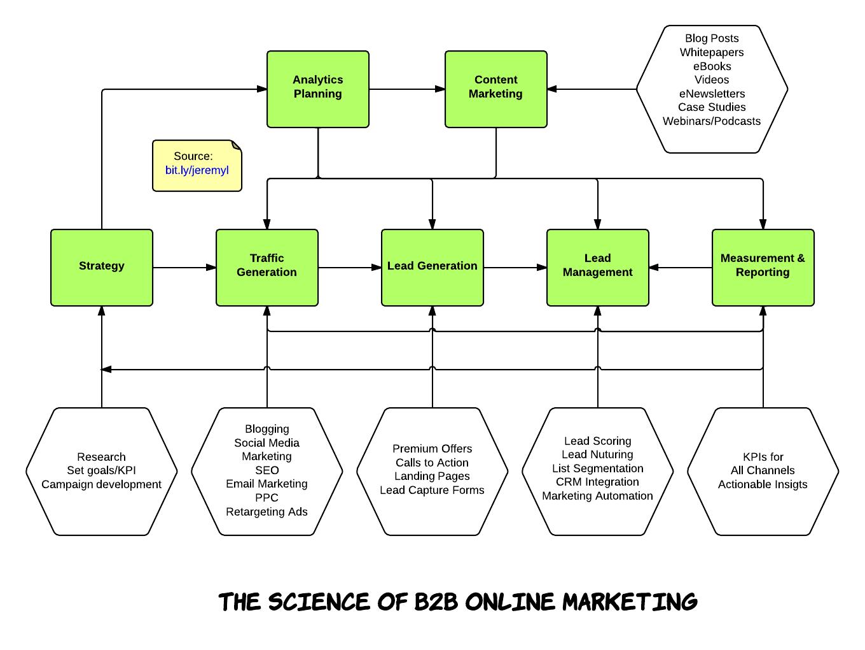 Market penetration process