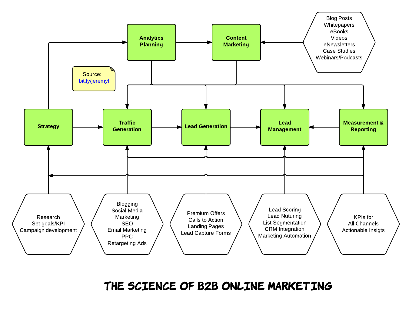 B2B Marketing Process - New Page (2)