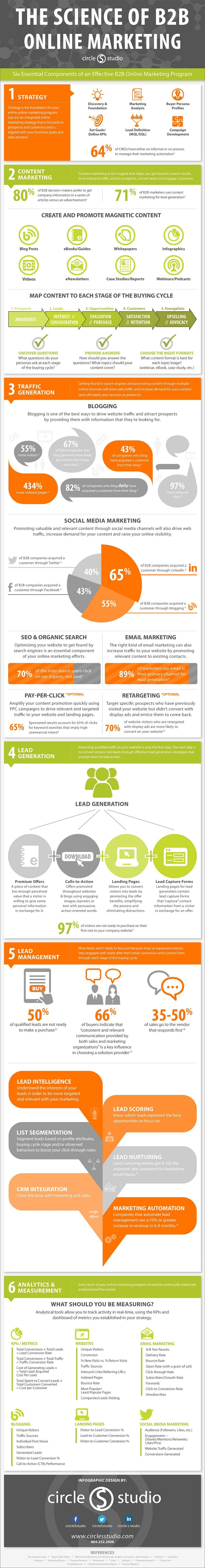 the-science-of-b2b-online-marketing-infographic