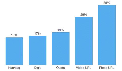 What fuels a Tweet's engagement Twitter Blogs